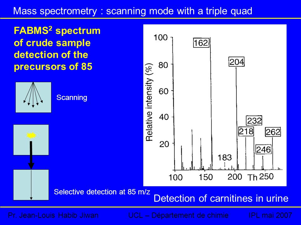Mass spectrometry : scanning mode with a triple quad FABMS 2 spectrum of crude sample detection of the precursors of 85 Selective detection at 85 m/z Scanning Detection of carnitines in urine Pr.