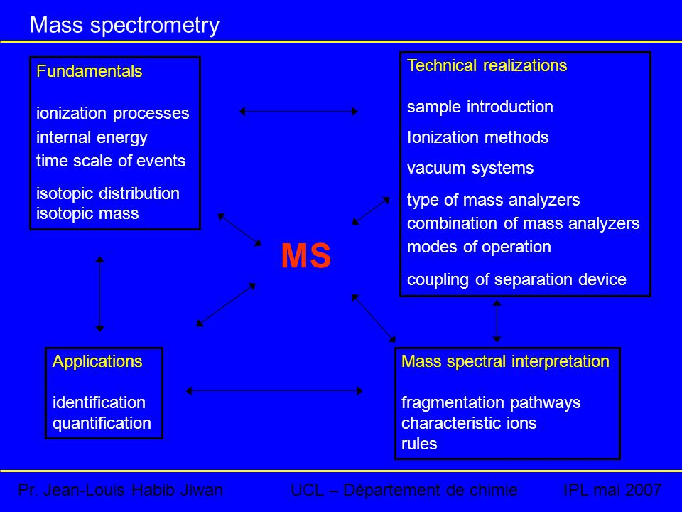 Mass spectrometry Fundamentals ionization processes internal energy time scale of events isotopic distribution isotopic mass Technical realizations sample introduction Ionization methods vacuum systems type of mass analyzers combination of mass analyzers modes of operation coupling of separation device Applications identification quantification Mass spectral interpretation fragmentation pathways characteristic ions rules MS Pr.