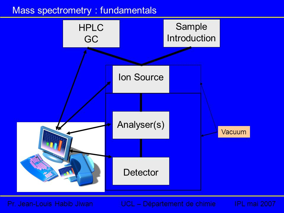 HPLC GC Sample Introduction Ion Source Analyser(s) Detector Vacuum Pr.