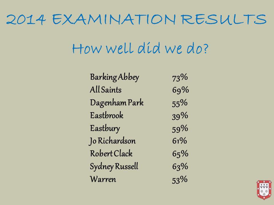 2014 EXAMINATION RESULTS How well did we do? Barking Abbey 73% All Saints69% Dagenham Park55% Eastbrook39% Eastbury59% Jo Richardson61% Robert Clack65