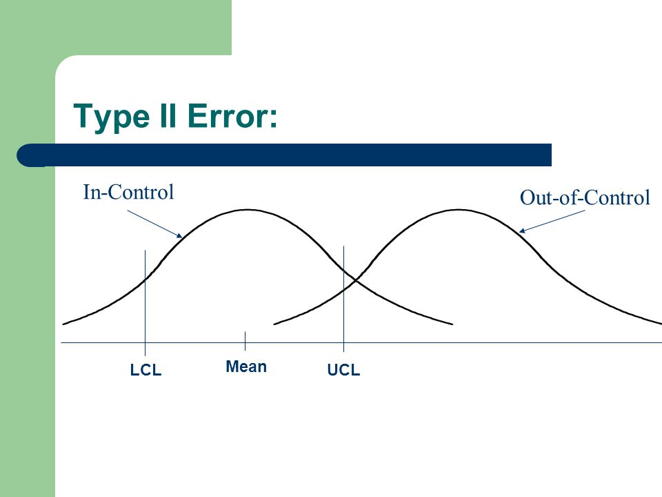 Mean LCLUCL Type II Error: In-Control Out-of-Control