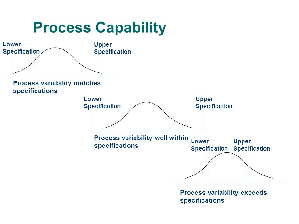 Lower Specification Upper Specification Process variability matches specifications Lower Specification Upper Specification Process variability well within specifications Lower Specification Upper Specification Process variability exceeds specifications Process Capability
