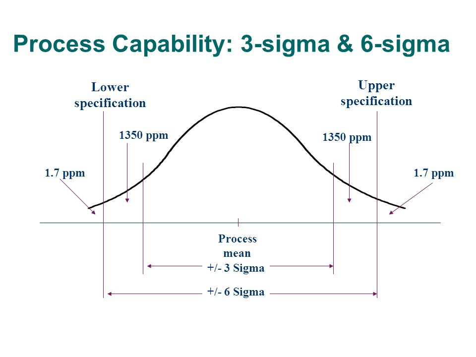 Process mean Lower specification Upper specification 1350 ppm 1.7 ppm +/- 3 Sigma +/- 6 Sigma Process Capability: 3-sigma & 6-sigma
