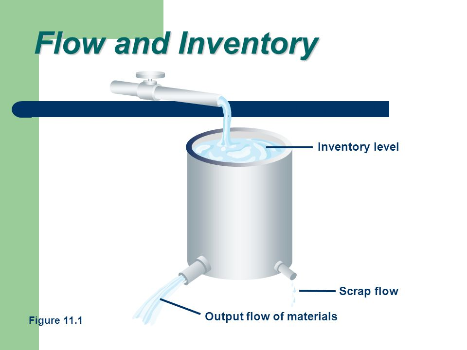 Input flow of materials Inventory level Scrap flow Output flow of materials Flow and Inventory Figure 11.1