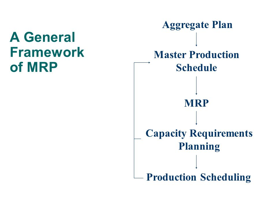 A General Framework of MRP Aggregate Plan Master Production Schedule MRP Capacity Requirements Planning Production Scheduling