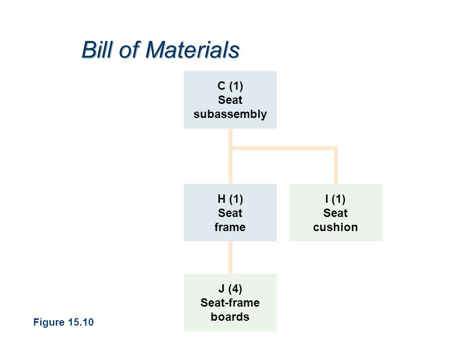 Bill of Materials C (1) Seat subassembly H (1) Seat frame I (1) Seat cushion J (4) Seat-frame boards Figure 15.10