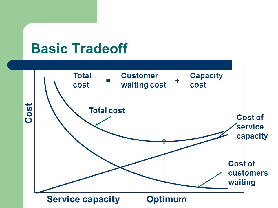 Optimum Cost of service capacity Cost of customers waiting Total cost Cost Service capacity Total cost Customer waiting cost Capacity cost =+ Basic Tradeoff