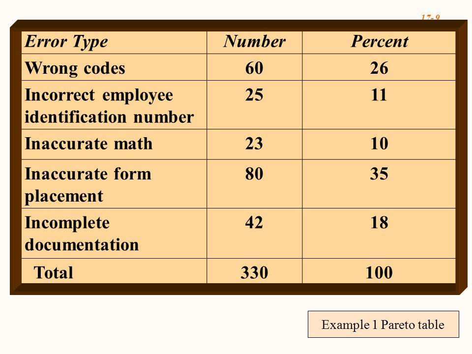 17- 10 EXCELEXCEL Example 1 Pareto Chart