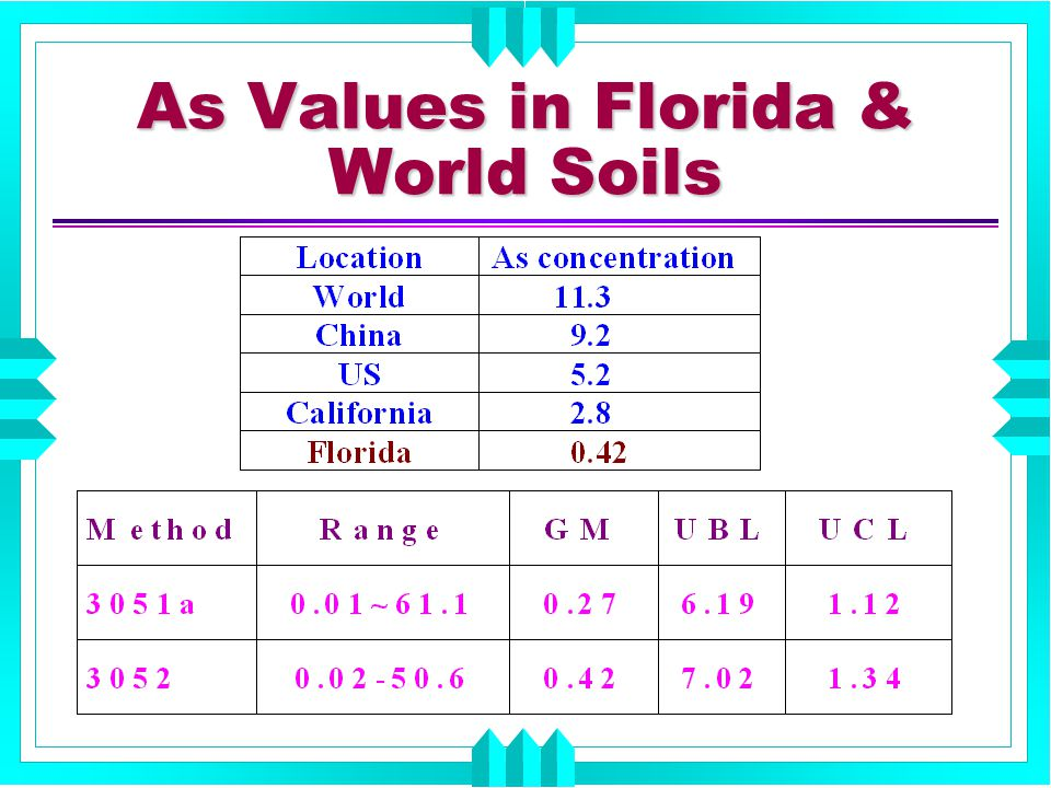 As Values in Florida & World Soils