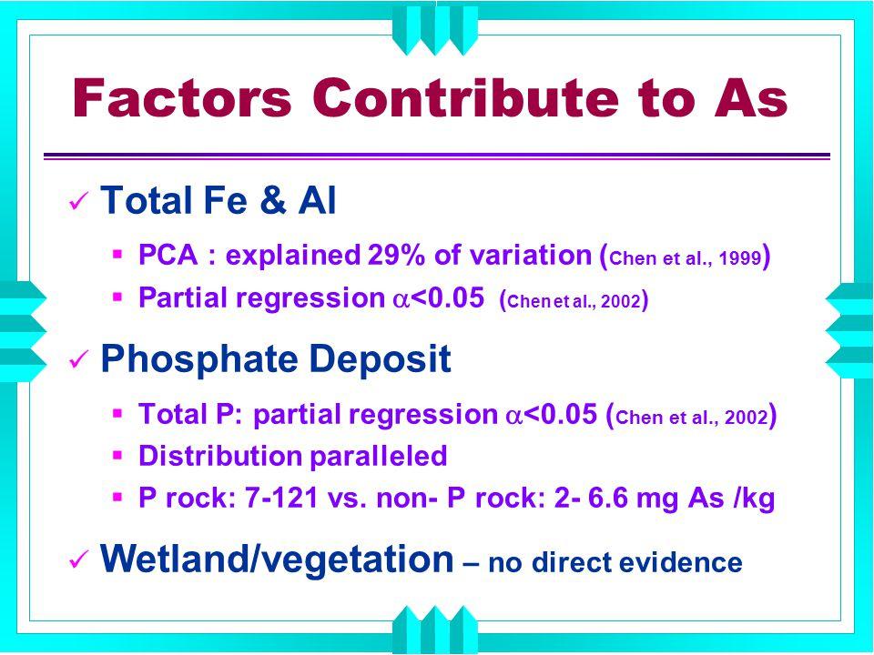 Factors Contribute to As Total Fe & Al  PCA : explained 29% of variation ( Chen et al., 1999 )  Partial regression  <0.05 ( Chen et al., 2002 ) Pho