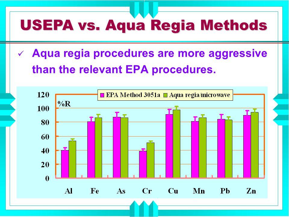 USEPA vs. Aqua Regia Methods Aqua regia procedures are more aggressive than the relevant EPA procedures.