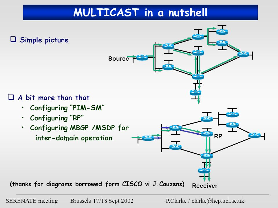 SERENATE meeting Brussels 17/18 Sept 2002 P.Clarke / clarke@hep.ucl.ac.uk MULTICAST in a nutshell  Simple picture Source Receiver RP  A bit more than that Configuring PIM-SM Configuring RP Configuring MBGP /MSDP for inter-domain operation (thanks for diagrams borrowed form CISCO vi J.Couzens)