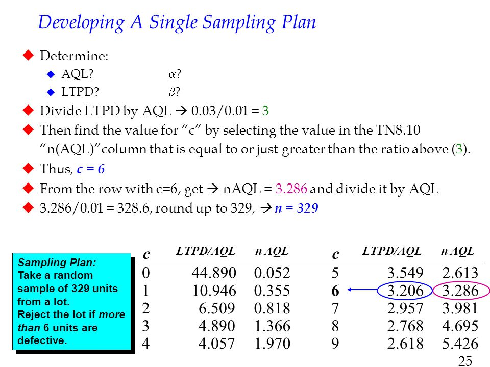 """25 Developing A Single Sampling Plan  Determine:  AQL?  ?  LTPD?  ?  Divide LTPD by AQL  0.03/0.01 = 3  Then find the value for """"c"""" by selecti"""