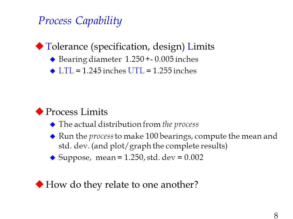 9 Tolerance Limits vs.
