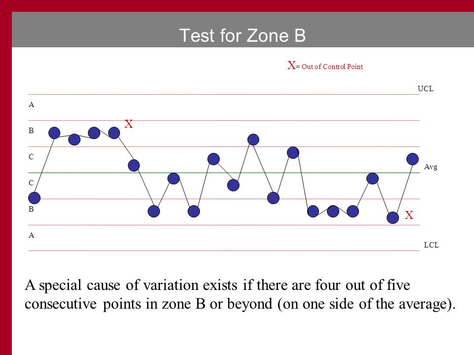 Test for Zone B X = Out of Control Point UCL LCL Avg A B C C B A X X A special cause of variation exists if there are four out of five consecutive points in zone B or beyond (on one side of the average).