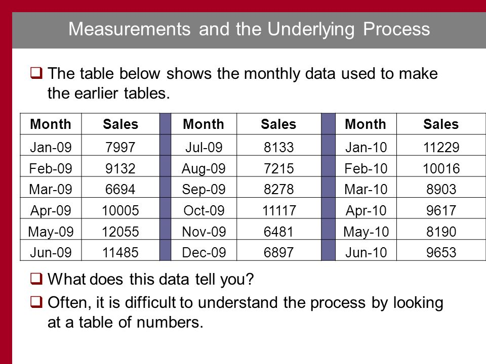 Measurements and the Underlying Process  The table below shows the monthly data used to make the earlier tables.