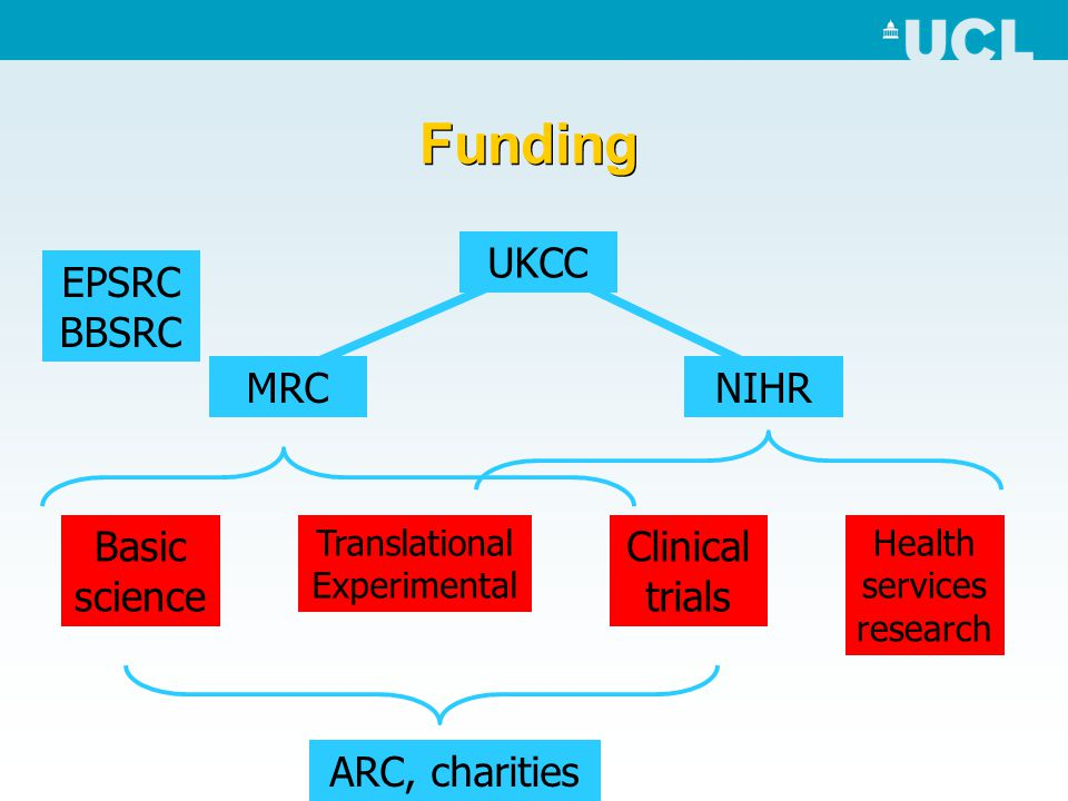 National Institute for Health Research - the new research environment Concentration of funded clinical research in fewer, larger centres –Large research teams –Epidemiology, health economics vital –Many Trusts giving up and outsourcing research management Competition with all other specialities - fierce –Priorities in cancer, neuro, endocrine, mental, children –Role of rheumatology Research governance demands tighter Transform or fade out