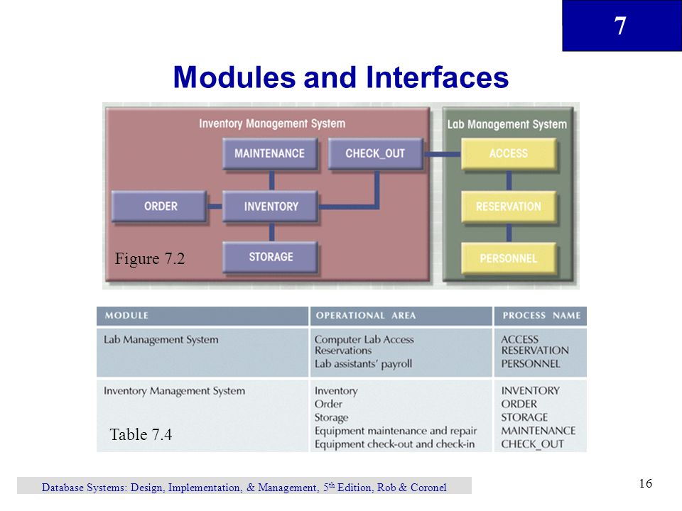 7 Database Systems: Design, Implementation, & Management, 5 th Edition, Rob & Coronel 16 Modules and Interfaces Figure 7.2 Table 7.4