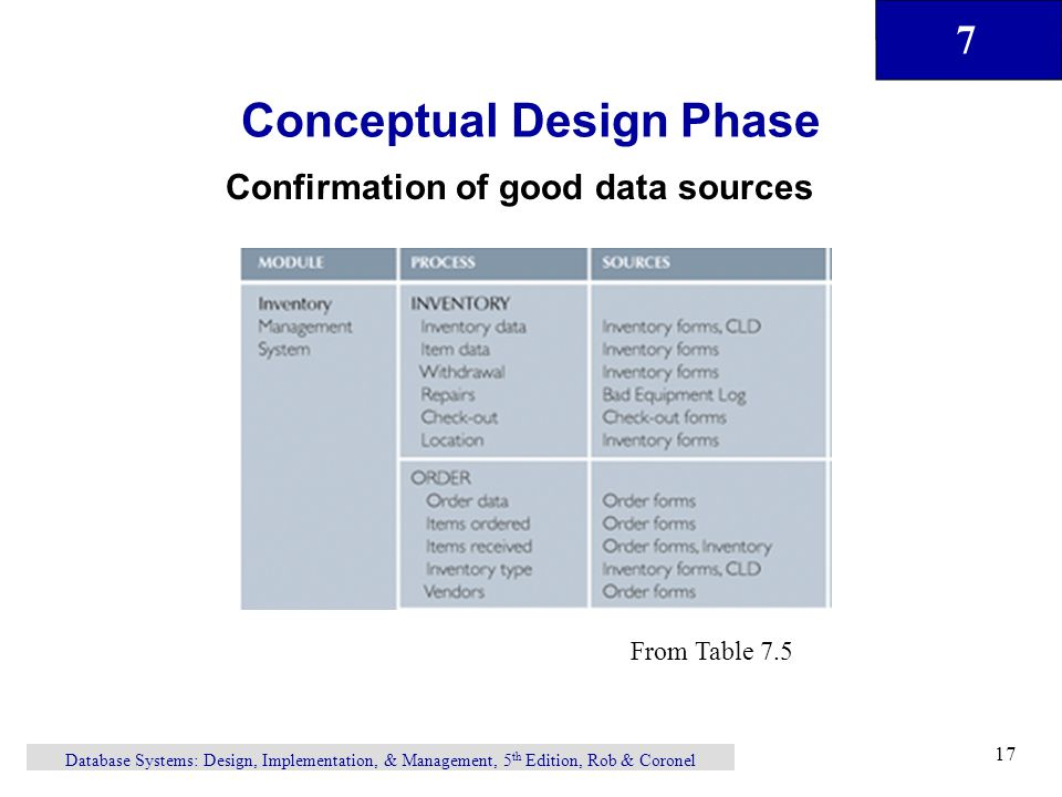 7 Database Systems: Design, Implementation, & Management, 5 th Edition, Rob & Coronel 17 Conceptual Design Phase Confirmation of good data sources From Table 7.5