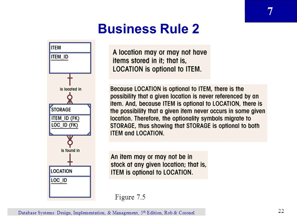 7 Database Systems: Design, Implementation, & Management, 5 th Edition, Rob & Coronel 22 Business Rule 2 Figure 7.5