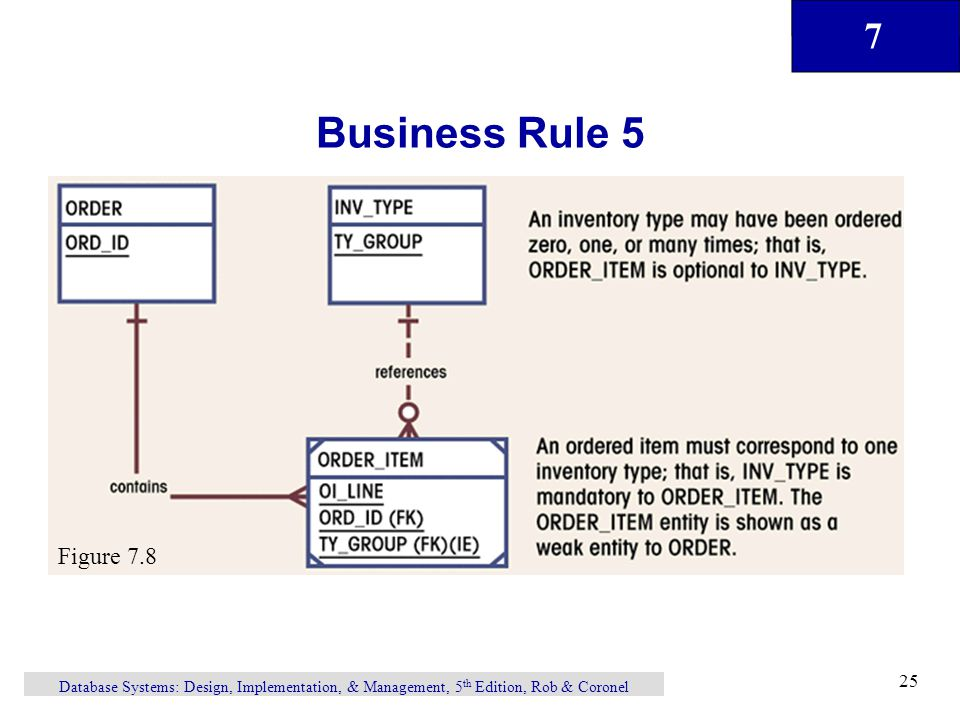 7 Database Systems: Design, Implementation, & Management, 5 th Edition, Rob & Coronel 25 Business Rule 5 Figure 7.8