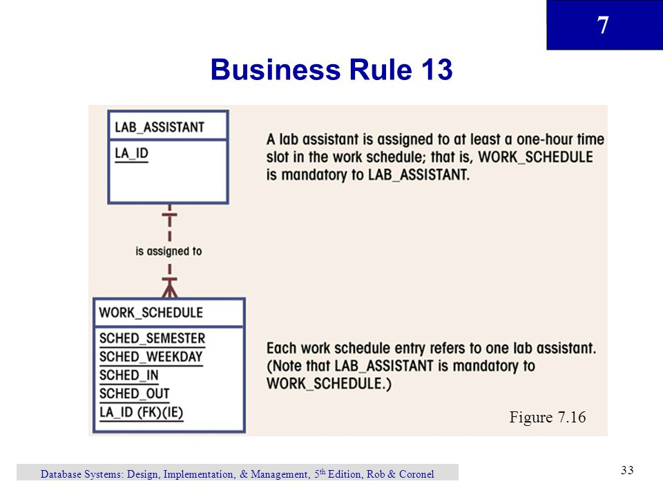 7 Database Systems: Design, Implementation, & Management, 5 th Edition, Rob & Coronel 33 Business Rule 13 Figure 7.16