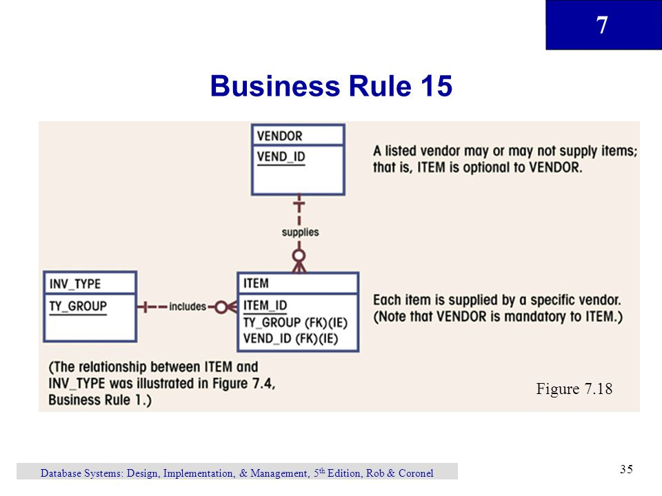 7 Database Systems: Design, Implementation, & Management, 5 th Edition, Rob & Coronel 35 Business Rule 15 Figure 7.18