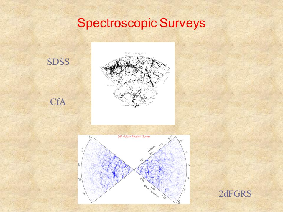 Spectroscopic Surveys CfA SDSS 2dFGRS