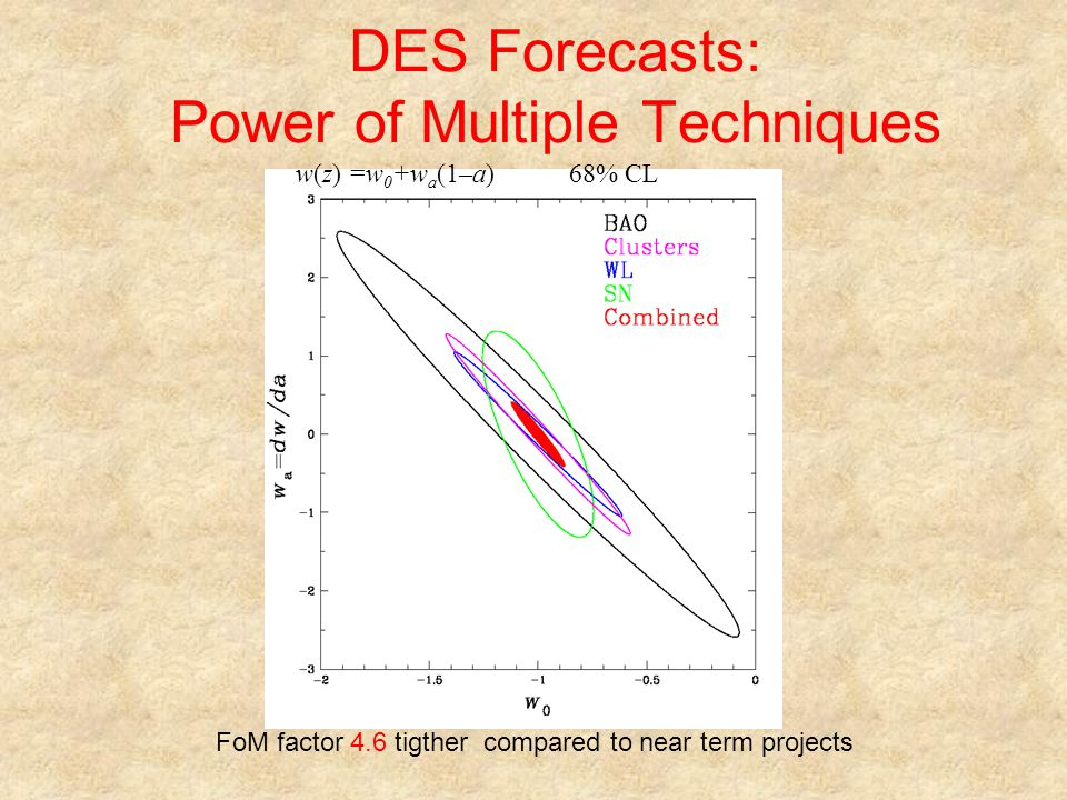 DES Forecasts: Power of Multiple Techniques FoM factor 4.6 tigther compared to near term projects w(z) =w 0 +w a (1–a) 68% CL