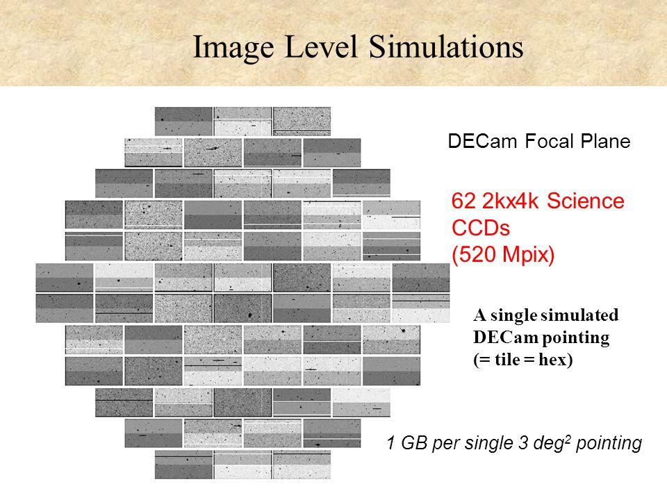 DES Collab. Mtg., OSU, Nov. 8, 2008 Huan Lin 29 A single simulated DECam pointing (= tile = hex) DECam Focal Plane 62 2kx4k Science CCDs (520 Mpix) 1