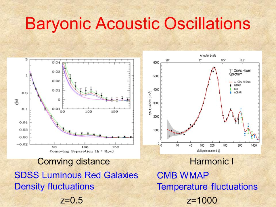 Baryonic Acoustic Oscillations SDSS Luminous Red Galaxies Density fluctuations CMB WMAP Temperature fluctuations Comving distanceHarmonic l z=0.5 z=1000