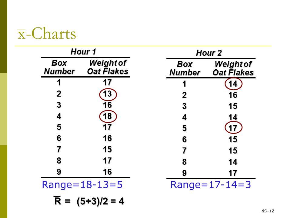 Range=18-13=5 Hour 1 BoxWeight of NumberOat Flakes 117 213 316 418 517 616 715 817 916 x-Charts 6S–12 Range=17-14=3 Hour 2 BoxWeight of NumberOat Flak