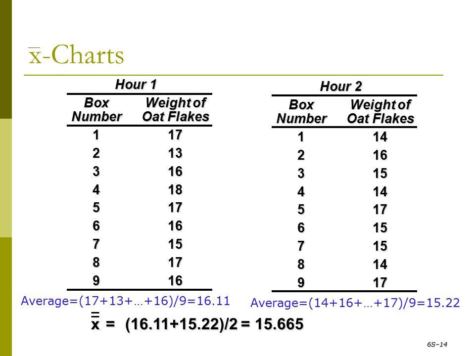 Average=(17+13+…+16)/9=16.11 Hour 1 BoxWeight of NumberOat Flakes 117 213 316 418 517 616 715 817 916 x-Charts 6S–14 Average=(14+16+…+17)/9=15.22 Hour
