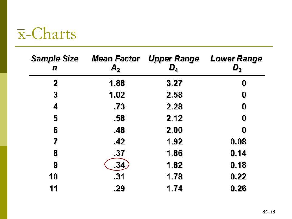 x-Charts Sample Size Mean Factor Upper Range Lower Range n A 2 D 4 D 3 21.883.270 31.022.580 4.732.280 5.582.120 6.482.000 7.421.920.08 8.371.860.14 9