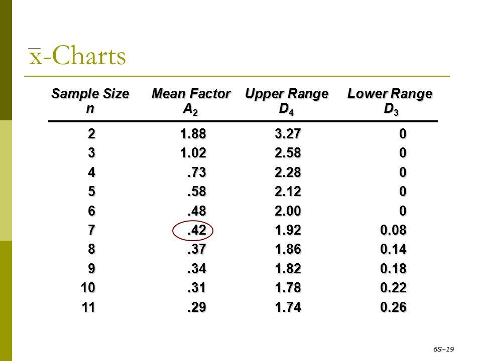 x-Charts 6S–19 Sample Size Mean Factor Upper Range Lower Range n A 2 D 4 D 3 21.883.270 31.022.580 4.732.280 5.582.120 6.482.000 7.421.920.08 8.371.86