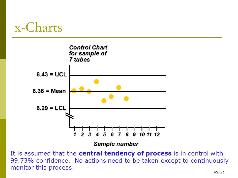 x-Charts Control Chart for sample of 7 tubes 6.43 = UCL 6.29 = LCL 6.36 = Mean Sample number |||||||||||| 123456789101112 It is assumed that the centr