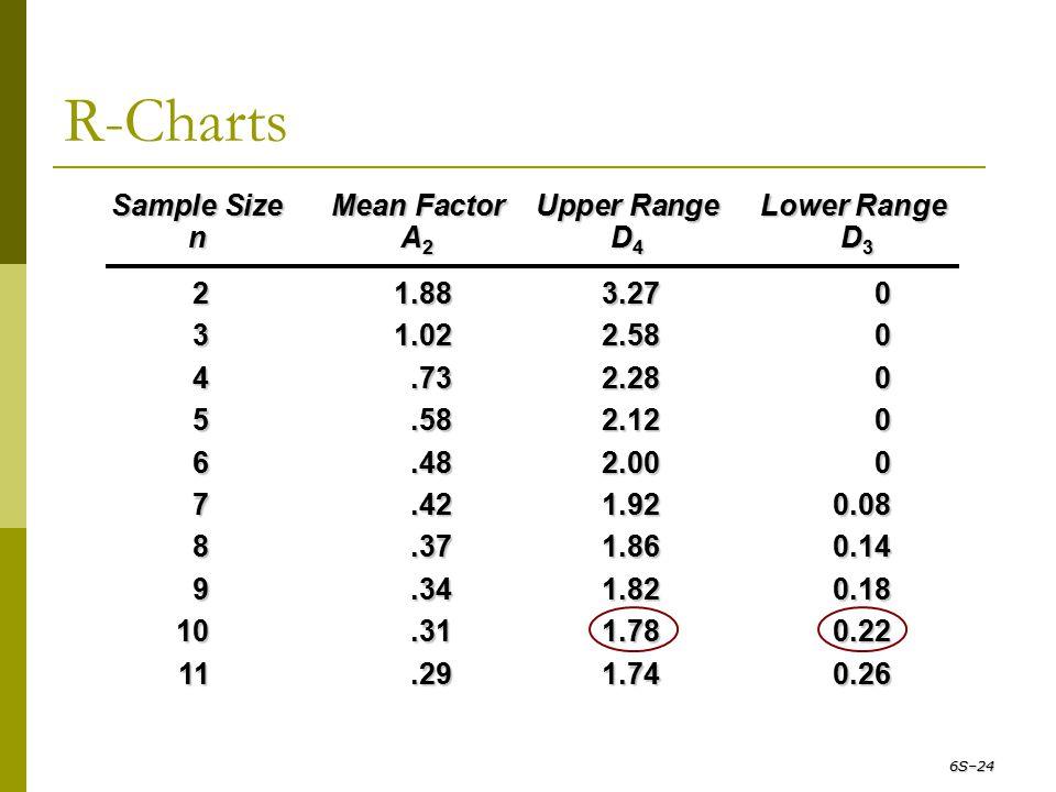 R-Charts 6S–24 Sample Size Mean Factor Upper Range Lower Range n A 2 D 4 D 3 21.883.270 31.022.580 4.732.280 5.582.120 6.482.000 7.421.920.08 8.371.86