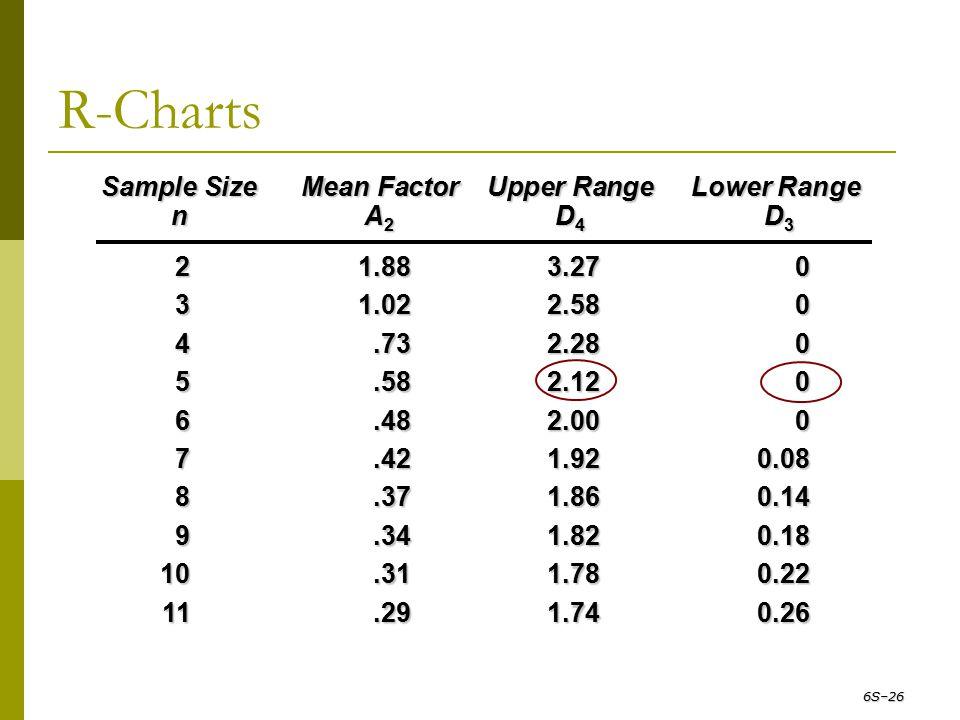 R-Charts 6S–26 Sample Size Mean Factor Upper Range Lower Range n A 2 D 4 D 3 21.883.270 31.022.580 4.732.280 5.582.120 6.482.000 7.421.920.08 8.371.86