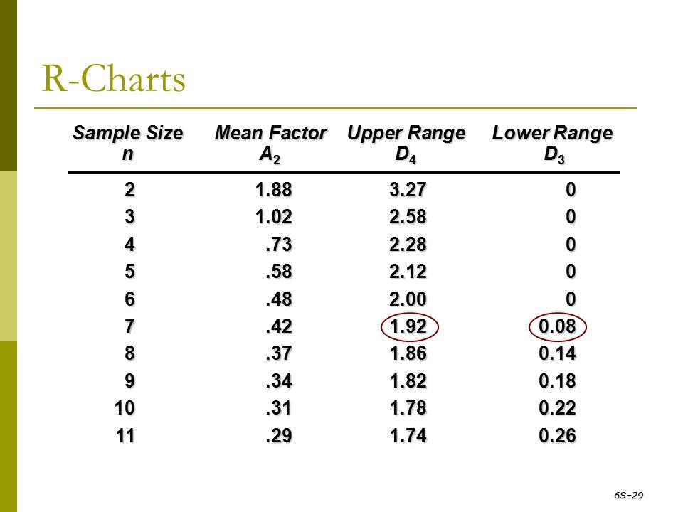 R-Charts 6S–29 Sample Size Mean Factor Upper Range Lower Range n A 2 D 4 D 3 21.883.270 31.022.580 4.732.280 5.582.120 6.482.000 7.421.920.08 8.371.86