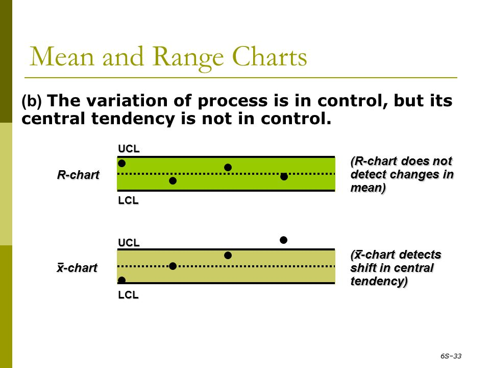 Mean and Range Charts (b) The variation of process is in control, but its central tendency is not in control. R-chart (R-chart does not detect changes