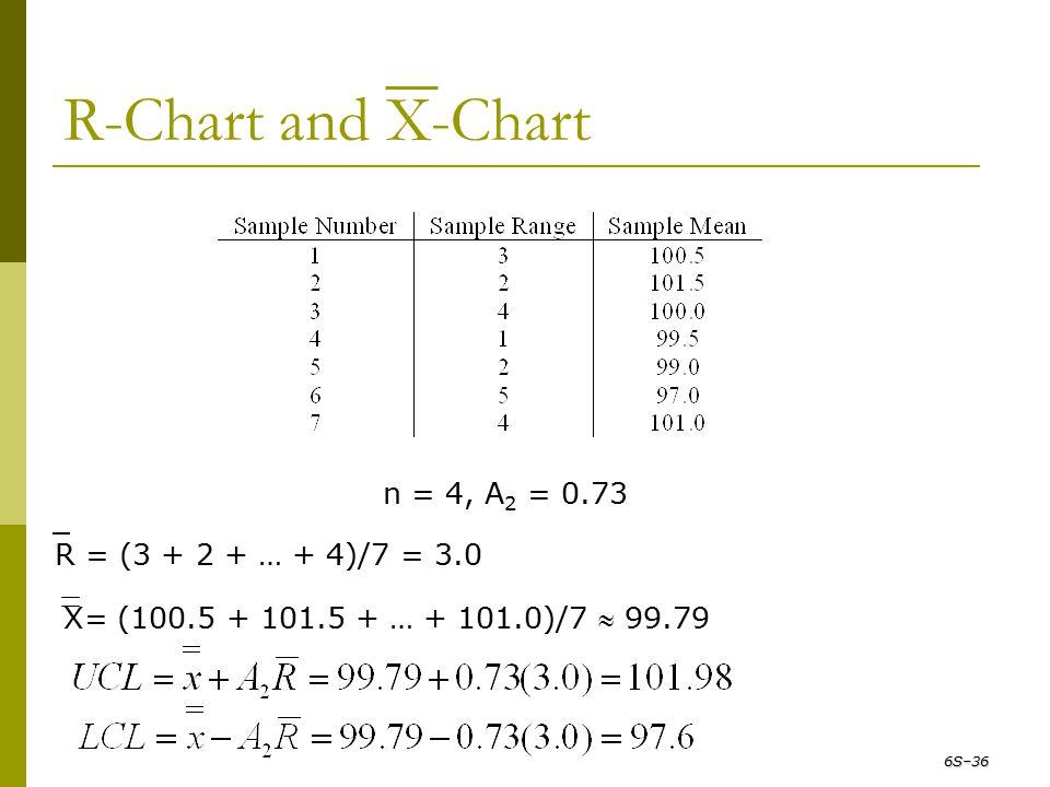 R-Chart and X-Chart X= (100.5 + 101.5 + … + 101.0)/7  99.79 n = 4, A 2 = 0.73 R = (3 + 2 + … + 4)/7 = 3.0 6S–36