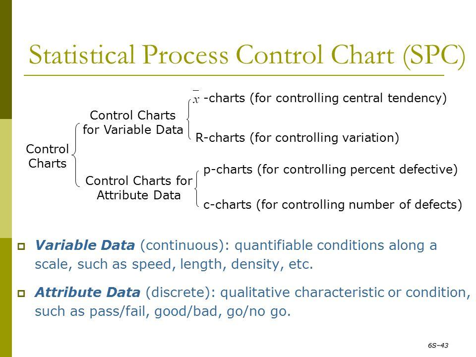 Statistical Process Control Chart (SPC) Control Charts Control Charts for Variable Data Control Charts for Attribute Data -charts (for controlling cen
