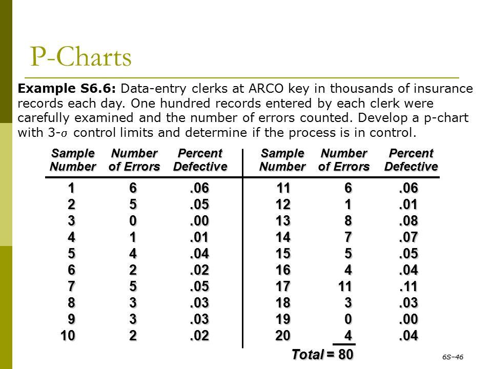 P-Charts SampleNumberPercentSampleNumberPercent Numberof ErrorsDefectiveNumberof ErrorsDefective 16.06116.06 25.05121.01 30.00138.08 41.01147.07 54.04