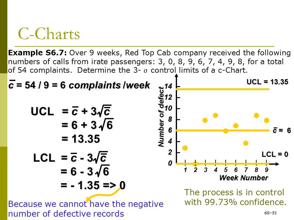 C-Charts c = 54 / 9 = 6 complaints /week |1|1 |2|2 |3|3 |4|4 |5|5 |6|6 |7|7 |8|8 |9|9 Week Number Number of defect 14 14 – 12 12 – 10 10 – 8 8 – 6 6 –