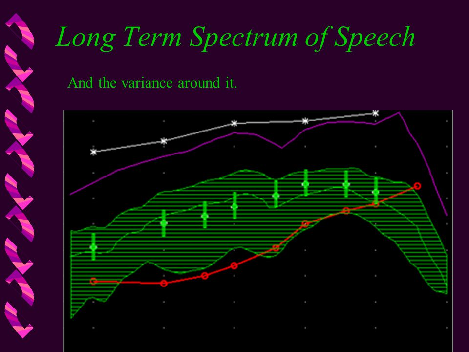 Long Term Spectrum of Speech And the variance around it.