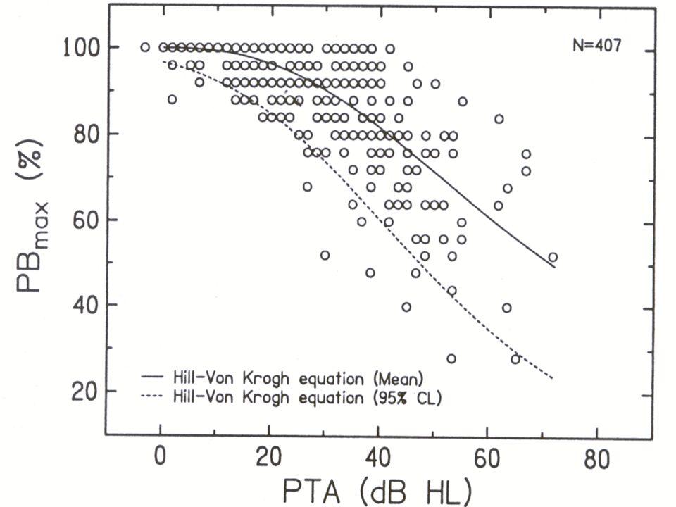 Expected PB max by Hearing Loss Dubno, J. et al. JSHR 1995