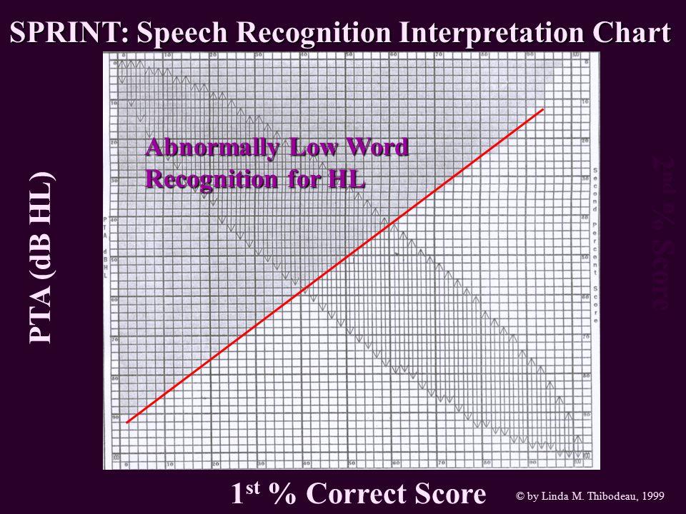 PTA (dB HL) 2 nd % Score 1 st % Correct Score SPRINT: Speech Recognition Interpretation Chart © by Linda M. Thibodeau, 1999 Abnormally Low Word Recogn