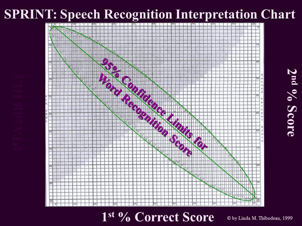 PTA (dB HL) 2 nd % Score 1 st % Correct Score SPRINT: Speech Recognition Interpretation Chart © by Linda M. Thibodeau, 1999 95% Confidence Limits for