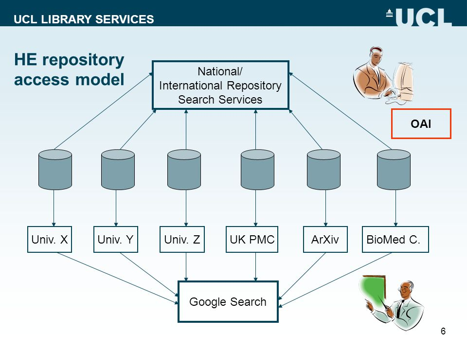 UCL LIBRARY SERVICES 6 HE repository access model Univ. XUniv. YUniv. ZUK PMCArXivBioMed C. Google Search National/ International Repository Search Se