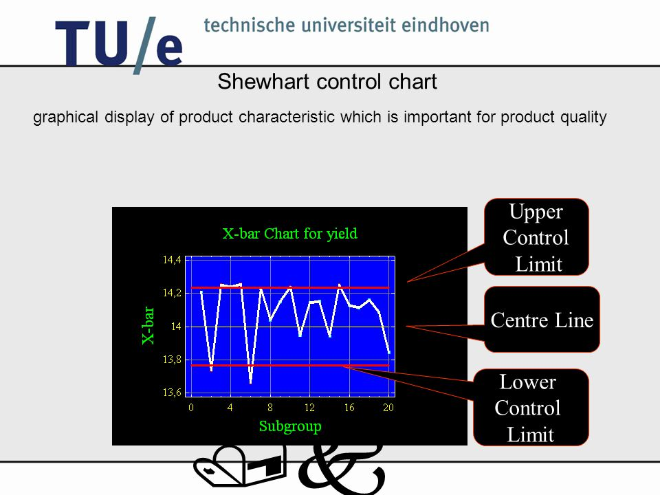 /k Shewhart control chart graphical display of product characteristic which is important for product quality Upper Control Limit Centre Line Lower Con